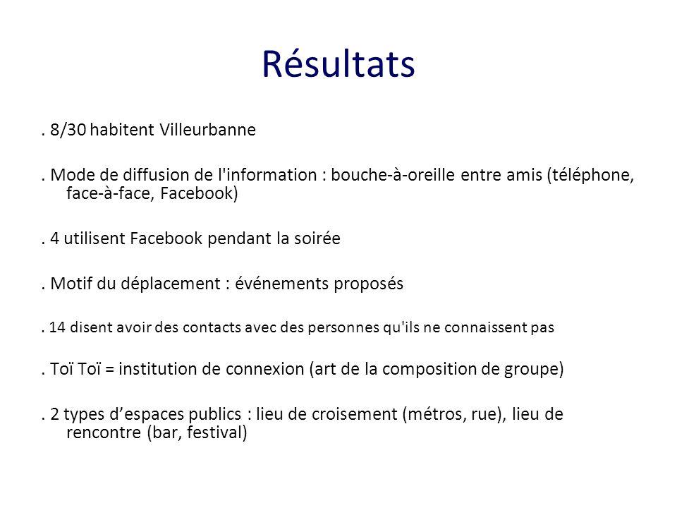 Résultats. 8/30 habitent Villeurbanne. Mode de diffusion de l'information : bouche-à-oreille entre amis (téléphone, face-à-face, Facebook). 4 utilisen