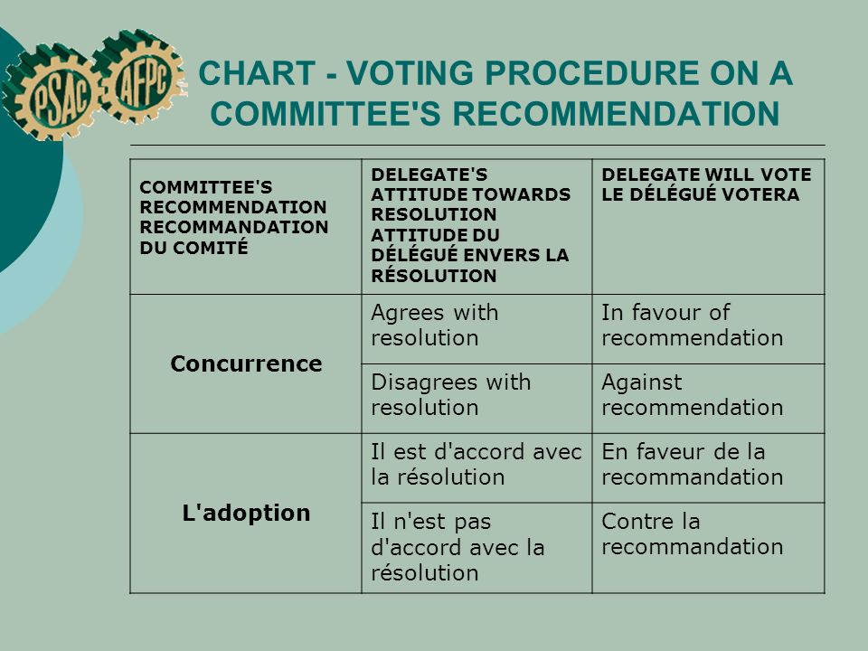 CHART - VOTING PROCEDURE ON A COMMITTEE S RECOMMENDATION COMMITTEE S RECOMMENDATION RECOMMANDATION DU COMITÉ DELEGATE S ATTITUDE TOWARDS RESOLUTION ATTITUDE DU DÉLÉGUÉ ENVERS LA RÉSOLUTION DELEGATE WILL VOTE LE DÉLÉGUÉ VOTERA Concurrence Agrees with resolution In favour of recommendation Disagrees with resolution Against recommendation L adoption Il est d accord avec la résolution En faveur de la recommandation Il n est pas d accord avec la résolution Contre la recommandation