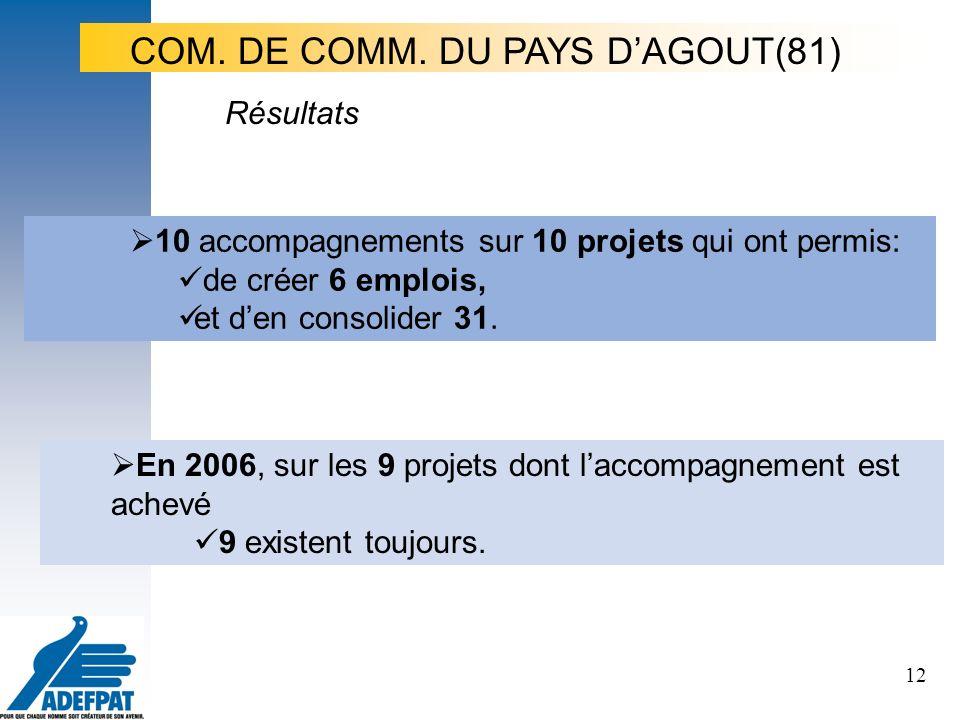12 10 accompagnements sur 10 projets qui ont permis: de créer 6 emplois, et den consolider 31.