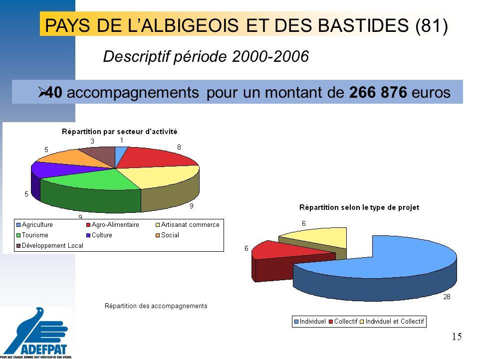 15 Le projet, le porteur de projet, les territoires PAYS DE LALBIGEOIS ET DES BASTIDES (81) 40 accompagnements pour un montant de 266 876 euros Répartition des accompagnements Descriptif période 2000-2006