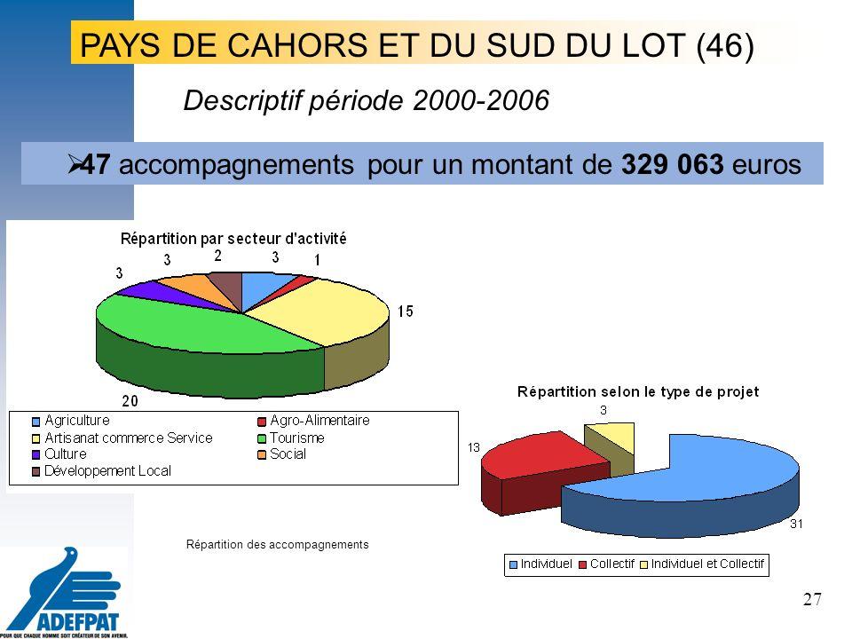 27 Le projet, le porteur de projet, les territoires PAYS DE CAHORS ET DU SUD DU LOT (46) 47 accompagnements pour un montant de 329 063 euros Répartition des accompagnements Descriptif période 2000-2006
