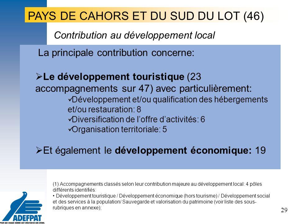 29 La principale contribution concerne: Le développement touristique (23 accompagnements sur 47) avec particulièrement: Développement et/ou qualification des hébergements et/ou restauration: 8 Diversification de loffre dactivités: 6 Organisation territoriale: 5 Et également le développement économique: 19 Contribution au développement local PAYS DE CAHORS ET DU SUD DU LOT (46) (1) Accompagnements classés selon leur contribution majeure au développement local: 4 pôles différents identifiés: Développement touristique / Développement économique (hors tourisme) / Développement social et des services à la population/ Sauvegarde et valorisation du patrimoine (voir liste des sous- rubriques en annexe);