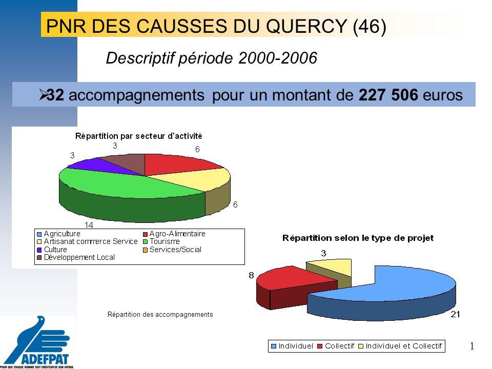 31 Le projet, le porteur de projet, les territoires PNR DES CAUSSES DU QUERCY (46) 32 accompagnements pour un montant de 227 506 euros Répartition des accompagnements Descriptif période 2000-2006