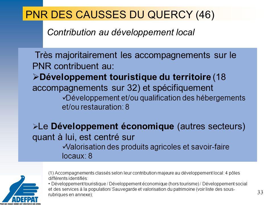 33 Très majoritairement les accompagnements sur le PNR contribuent au: Développement touristique du territoire (18 accompagnements sur 32) et spécifiquement Développement et/ou qualification des hébergements et/ou restauration: 8 Le Développement économique (autres secteurs) quant à lui, est centré sur Valorisation des produits agricoles et savoir-faire locaux: 8 Contribution au développement local PNR DES CAUSSES DU QUERCY (46) (1) Accompagnements classés selon leur contribution majeure au développement local: 4 pôles différents identifiés: Développement touristique / Développement économique (hors tourisme) / Développement social et des services à la population/ Sauvegarde et valorisation du patrimoine (voir liste des sous- rubriques en annexe);