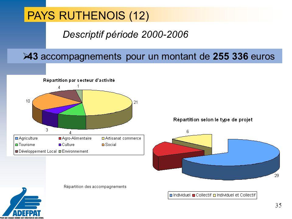 35 Le projet, le porteur de projet, les territoires PAYS RUTHENOIS (12) 43 accompagnements pour un montant de 255 336 euros Répartition des accompagnements Descriptif période 2000-2006