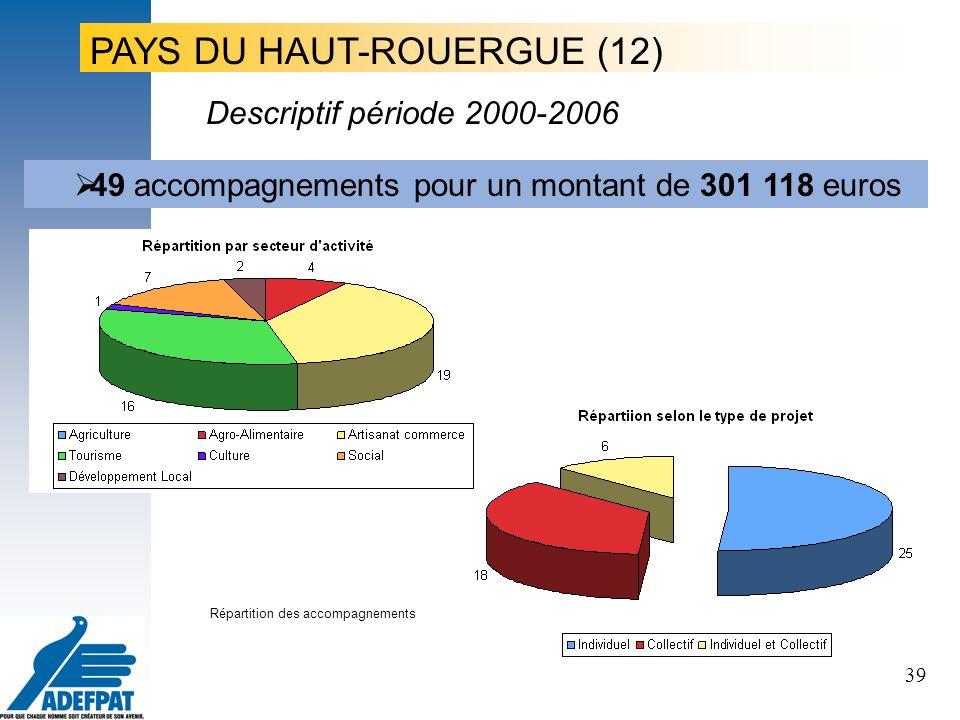 39 Le projet, le porteur de projet, les territoires PAYS DU HAUT-ROUERGUE (12) 49 accompagnements pour un montant de 301 118 euros Répartition des accompagnements Descriptif période 2000-2006