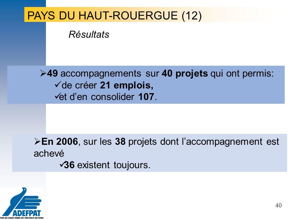 40 49 accompagnements sur 40 projets qui ont permis: de créer 21 emplois, et den consolider 107.