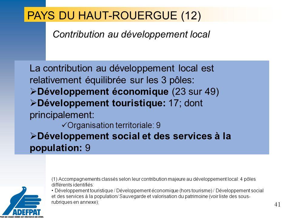 41 La contribution au développement local est relativement équilibrée sur les 3 pôles: Développement économique (23 sur 49) Développement touristique: 17; dont principalement: Organisation territoriale: 9 Développement social et des services à la population: 9 Contribution au développement local PAYS DU HAUT-ROUERGUE (12) (1) Accompagnements classés selon leur contribution majeure au développement local: 4 pôles différents identifiés: Développement touristique / Développement économique (hors tourisme) / Développement social et des services à la population/ Sauvegarde et valorisation du patrimoine (voir liste des sous- rubriques en annexe);
