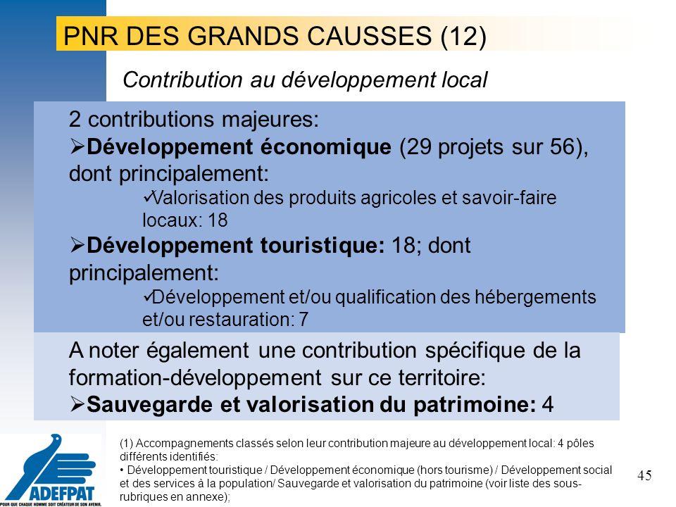 45 2 contributions majeures: Développement économique (29 projets sur 56), dont principalement: Valorisation des produits agricoles et savoir-faire locaux: 18 Développement touristique: 18; dont principalement: Développement et/ou qualification des hébergements et/ou restauration: 7 Contribution au développement local A noter également une contribution spécifique de la formation-développement sur ce territoire: Sauvegarde et valorisation du patrimoine: 4 PNR DES GRANDS CAUSSES (12) (1) Accompagnements classés selon leur contribution majeure au développement local: 4 pôles différents identifiés: Développement touristique / Développement économique (hors tourisme) / Développement social et des services à la population/ Sauvegarde et valorisation du patrimoine (voir liste des sous- rubriques en annexe);