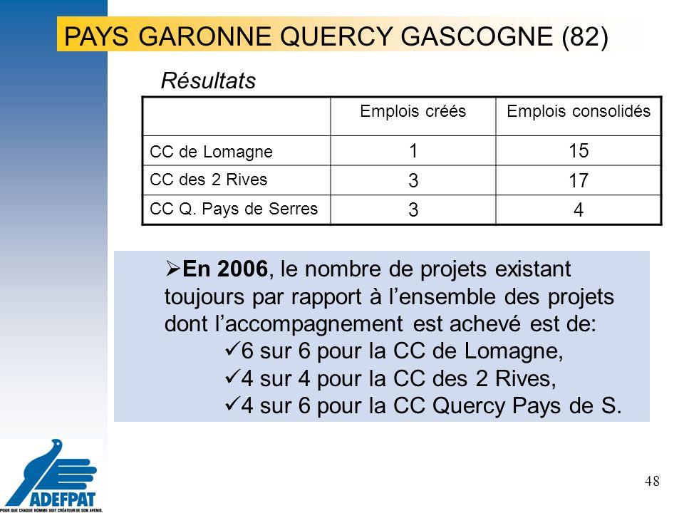 48 Résultats PAYS GARONNE QUERCY GASCOGNE (82) Emplois créésEmplois consolidés CC de Lomagne 115 CC des 2 Rives 317 CC Q.
