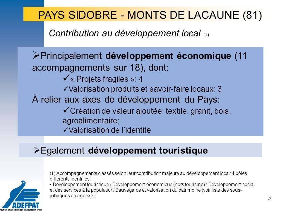5 Principalement développement économique (11 accompagnements sur 18), dont: « Projets fragiles »: 4 Valorisation produits et savoir-faire locaux: 3 À relier aux axes de développement du Pays: Création de valeur ajoutée: textile, granit, bois, agroalimentaire; Valorisation de lidentité Contribution au développement local (1) Egalement développement touristique PAYS SIDOBRE - MONTS DE LACAUNE (81) (1) Accompagnements classés selon leur contribution majeure au développement local: 4 pôles différents identifiés: Développement touristique / Développement économique (hors tourisme) / Développement social et des services à la population/ Sauvegarde et valorisation du patrimoine (voir liste des sous- rubriques en annexe);