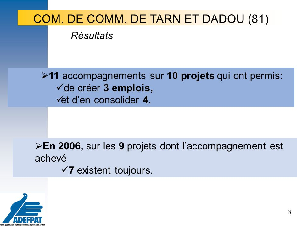 8 11 accompagnements sur 10 projets qui ont permis: de créer 3 emplois, et den consolider 4.