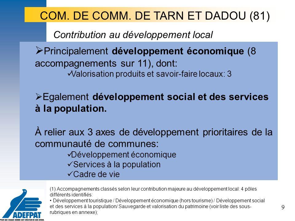 9 Principalement développement économique (8 accompagnements sur 11), dont: Valorisation produits et savoir-faire locaux: 3 Egalement développement social et des services à la population.