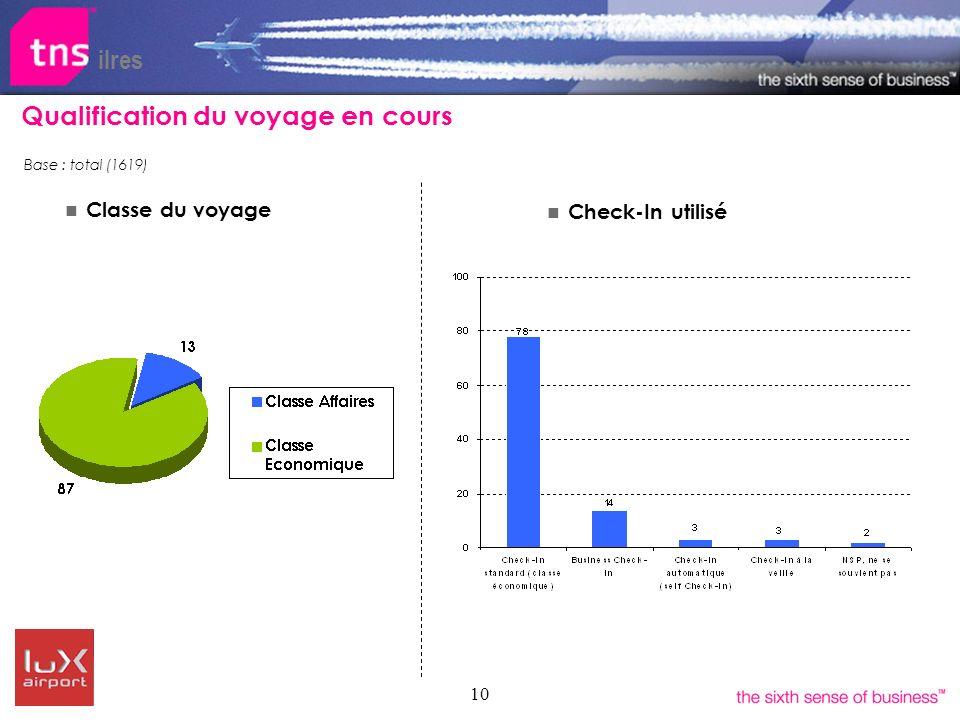 10 ilres Qualification du voyage en cours Classe du voyage Check-In utilisé Base : total (1619)