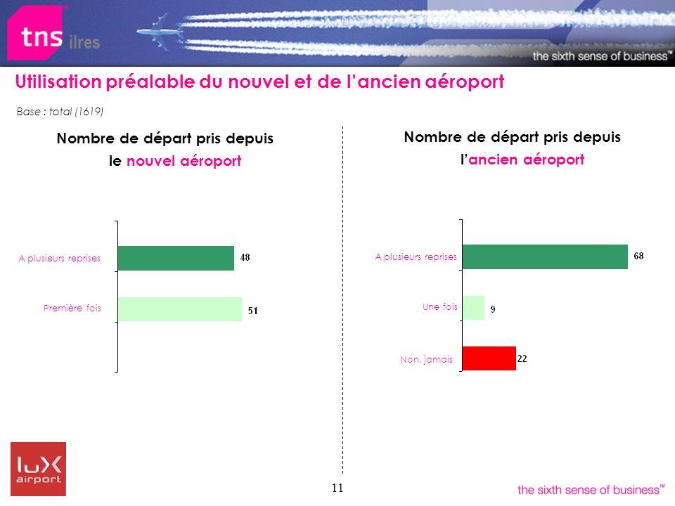 11 Utilisation préalable du nouvel et de lancien aéroport Nombre de départ pris depuis le nouvel aéroport ilres A plusieurs reprises Première fois Nom