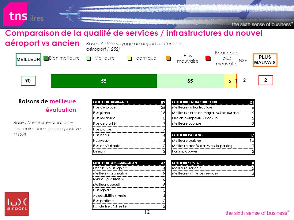 12 Raisons de meilleure évaluation ilres Comparaison de la qualité de services / infrastructures du nouvel aéroport vs ancien Identique Meilleure Bien