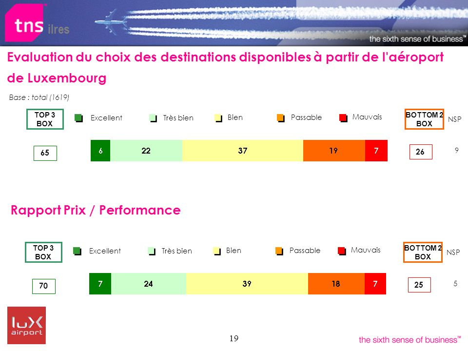 19 ilres Evaluation du choix des destinations disponibles à partir de l aéroport de Luxembourg Bien Très bien Excellent Passable Mauvais BOTTOM 2 BOX TOP 3 BOX 65 26 NSP 9 Base : total (1619) Bien Très bien Excellent Passable Mauvais BOTTOM 2 BOX TOP 3 BOX 70 25 NSP 5 Rapport Prix / Performance