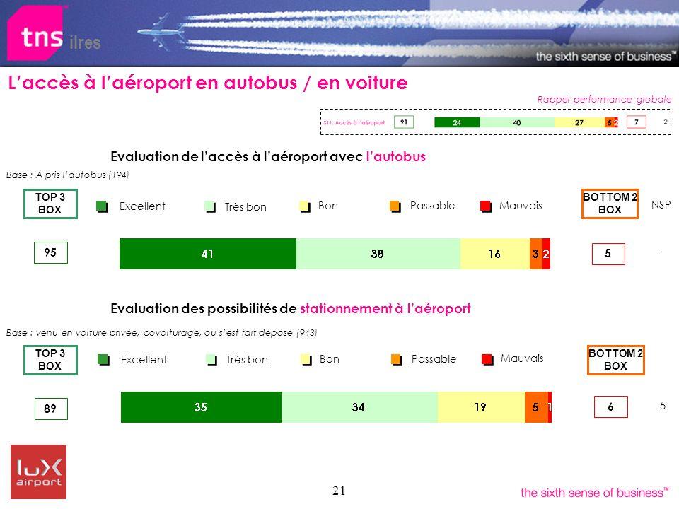 21 Evaluation de laccès à laéroport avec lautobus ilres Laccès à laéroport en autobus / en voiture Evaluation des possibilités de stationnement à laér