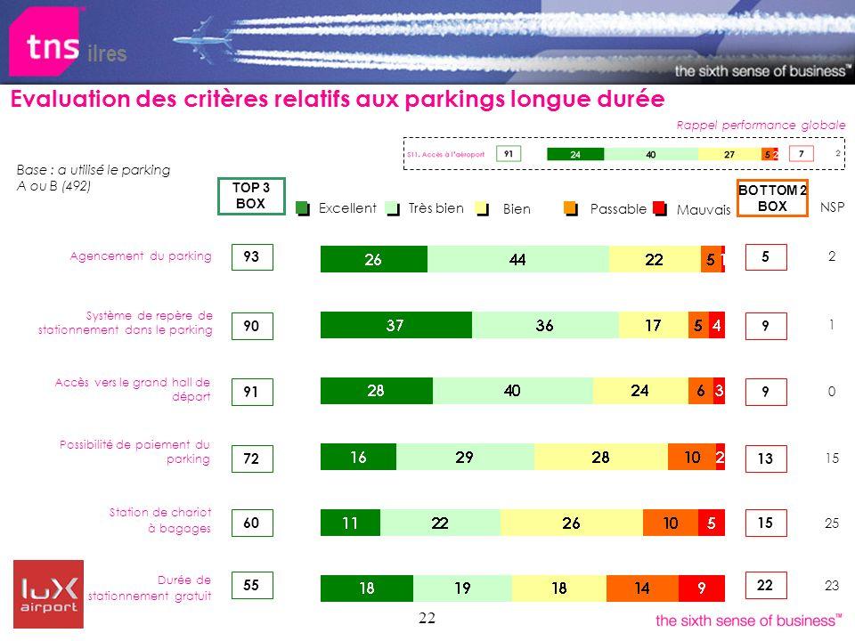 22 ilres Bien Très bien Excellent Passable Mauvais 91 BOTTOM 2 BOX TOP 3 BOX 72 55 Agencement du parking Possibilité de paiement du parking Accès vers