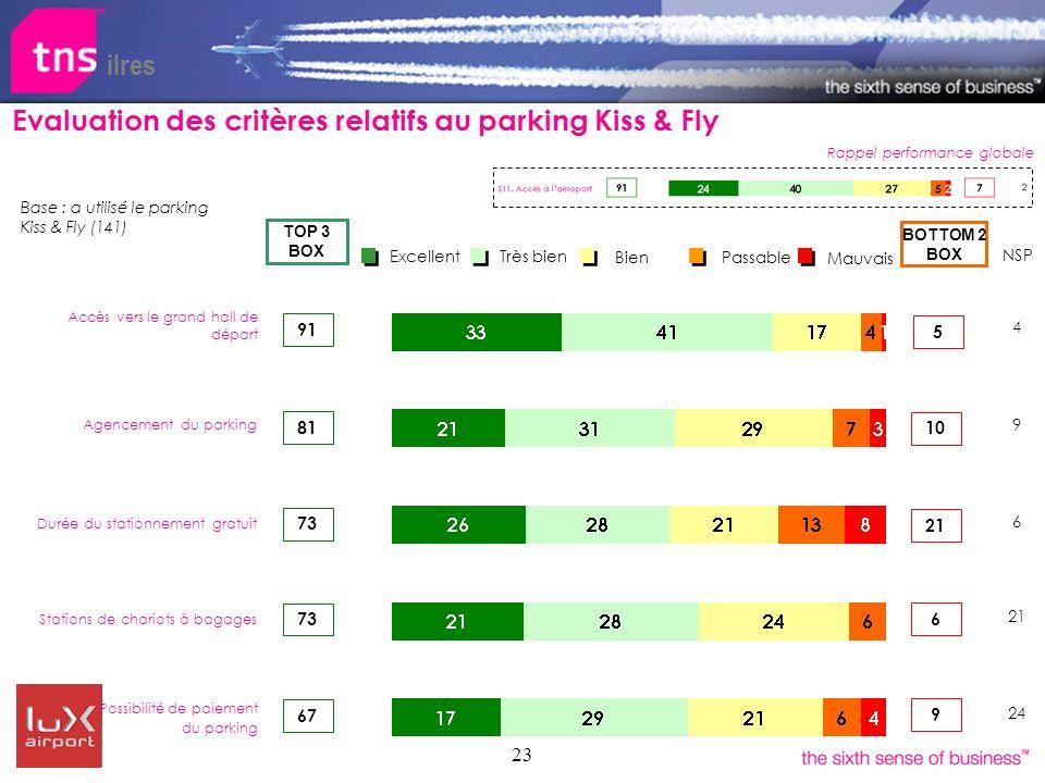 23 ilres Bien Très bien Excellent Passable Mauvais 81 BOTTOM 2 BOX TOP 3 BOX 73 Durée du stationnement gratuit Stations de chariots à bagages Agenceme