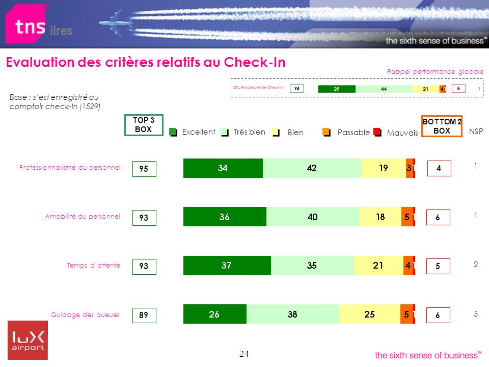 24 ilres Evaluation des critères relatifs au Check-In Rappel performance globale Bien Très bien Excellent Passable Mauvais 93 BOTTOM 2 BOX TOP 3 BOX 89 Amabilité du personnel Guidage des queues Temps dattente 95 93 Professionnalisme du personnel 5 6 4 6 NSP 1 1 2 5 Base : sest enregistré au comptoir check-In (1529)