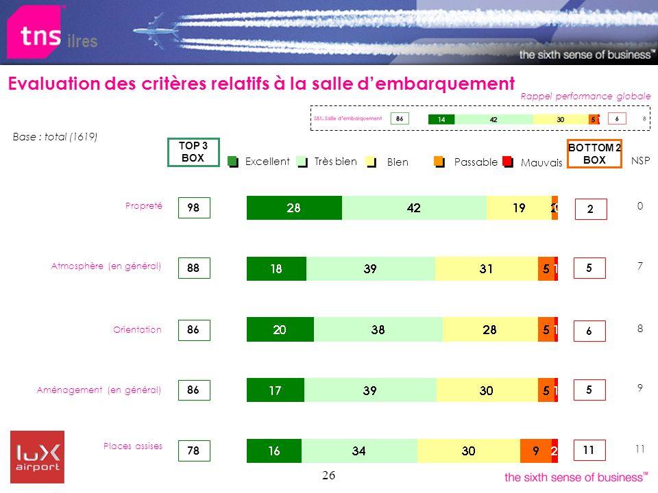 26 ilres Evaluation des critères relatifs à la salle dembarquement Rappel performance globale Bien Très bien Excellent Passable Mauvais 88 BOTTOM 2 BO