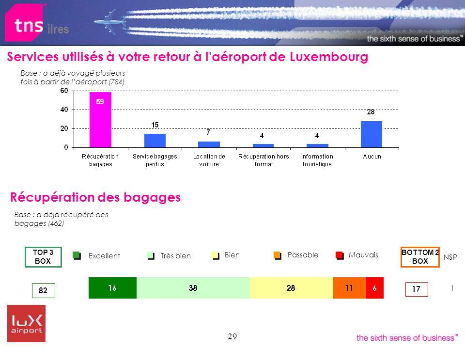 29 ilres Services utilisés à votre retour à l'aéroport de Luxembourg Bien Très bien Excellent Passable Mauvais BOTTOM 2 BOX TOP 3 BOX 82 17 NSP 1 Récu