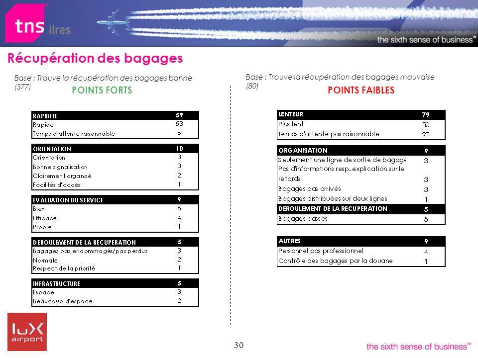 30 POINTS FORTS ilres POINTS FAIBLES Récupération des bagages Base : Trouve la récupération des bagages bonne (377) Base : Trouve la récupération des