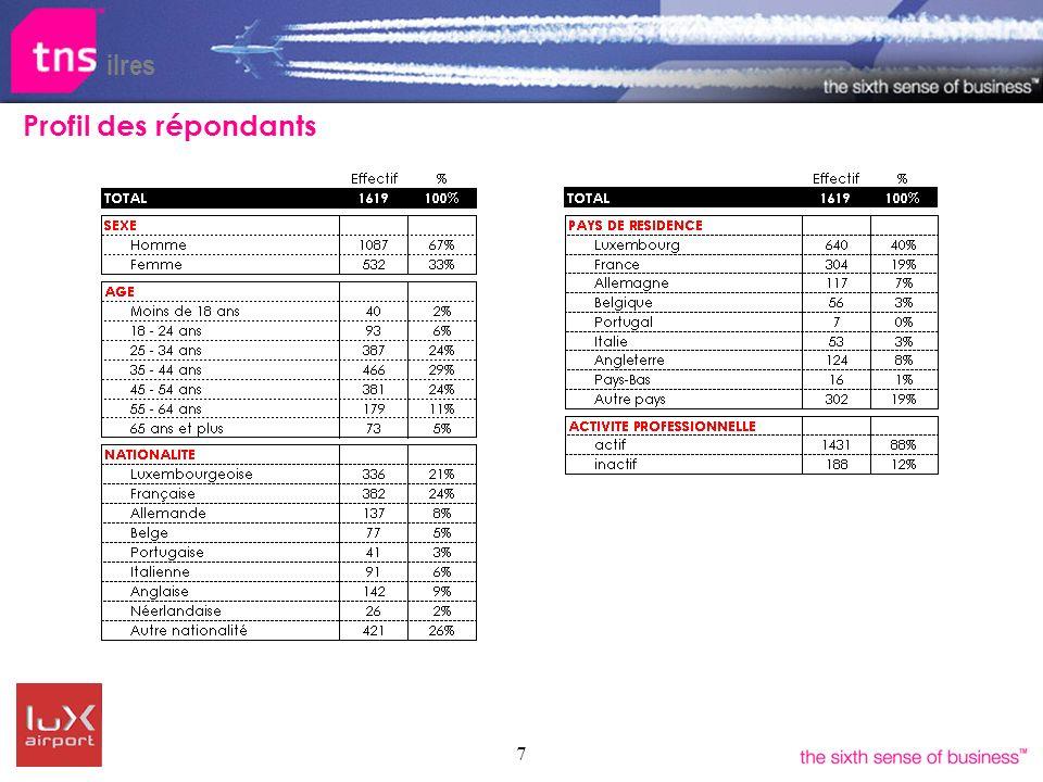 7 ilres Profil des répondants