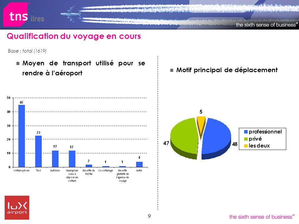 9 Qualification du voyage en cours Motif principal de déplacement ilres Moyen de transport utilisé pour se rendre à laéroport Base : total (1619)