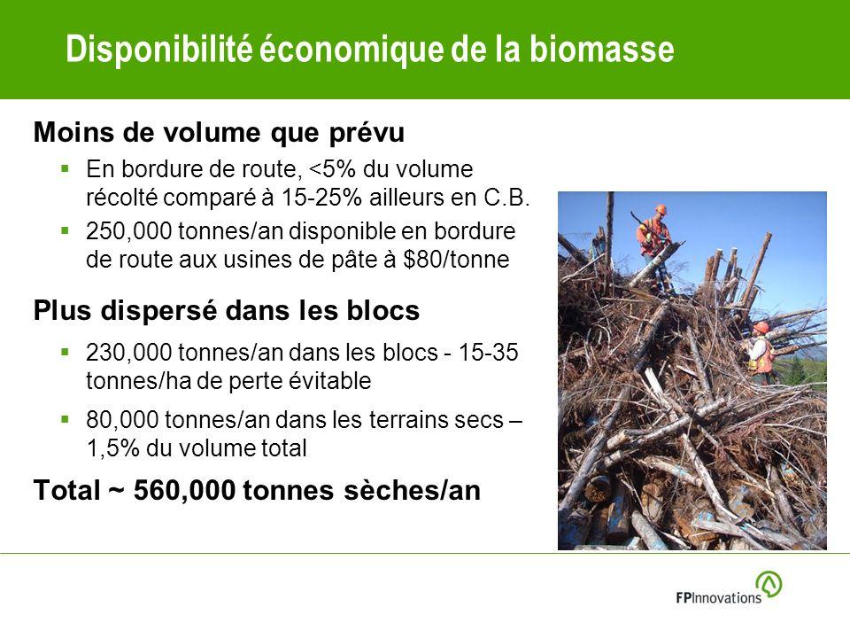 Disponibilité économique de la biomasse Moins de volume que prévu En bordure de route, <5% du volume récolté comparé à 15-25% ailleurs en C.B.