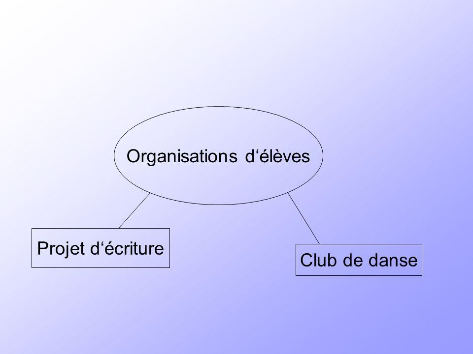 Organisations délèves Projet décriture Club de danse