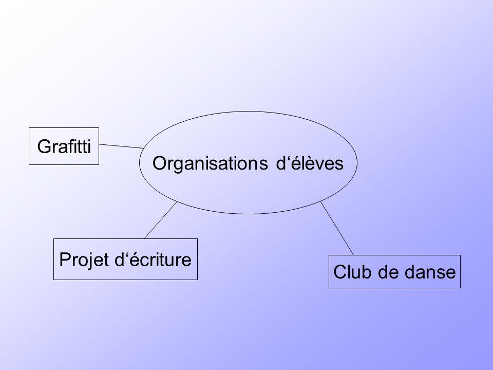 Organisations délèves Projet décriture Grafitti Club de danse