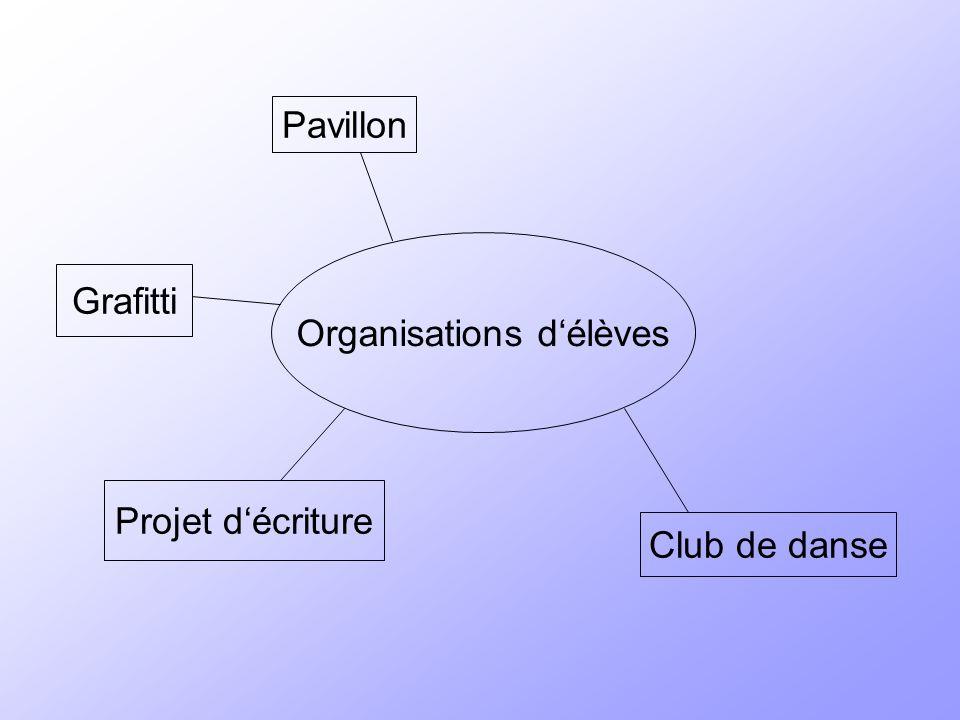 Organisations délèves Projet décriture Grafitti Pavillon Club de danse