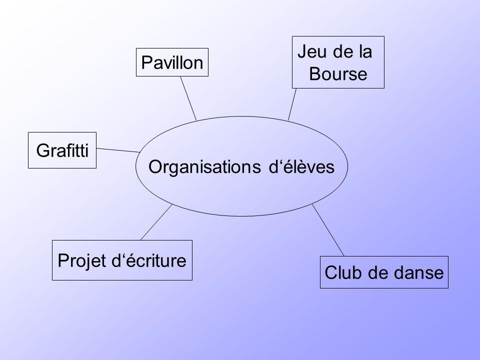 Organisations délèves Projet décriture Grafitti Pavillon Jeu de la Bourse Club de danse