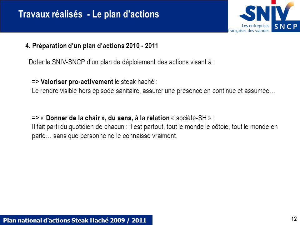 Plan national dactions Steak Haché 2009 / 2011 12 4. Préparation dun plan dactions 2010 - 2011 Doter le SNIV-SNCP dun plan de déploiement des actions