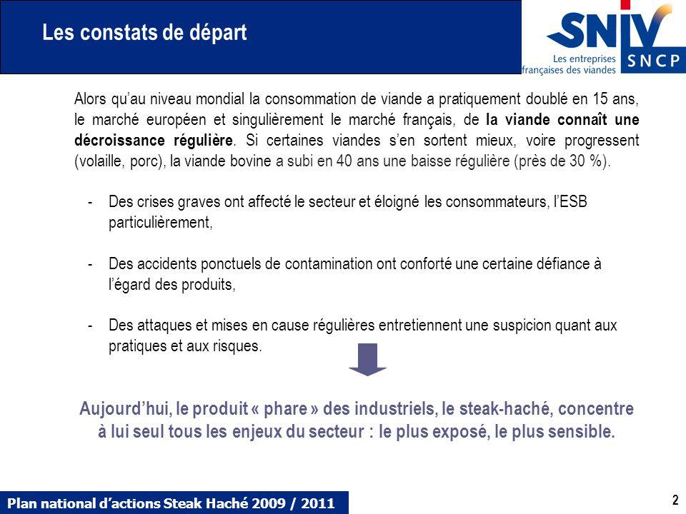 Plan national dactions Steak Haché 2009 / 2011 2 2 Alors quau niveau mondial la consommation de viande a pratiquement doublé en 15 ans, le marché euro
