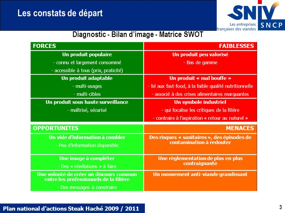 Plan national dactions Steak Haché 2009 / 2011 3 3 Diagnostic - Bilan dimage - Matrice SWOT FORCESFAIBLESSES Un produit populaire - connu et largement