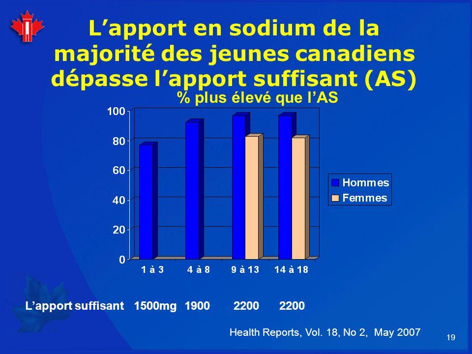 19 Lapport en sodium de la majorité des jeunes canadiens dépasse lapport suffisant (AS) Health Reports, Vol. 18, No 2, May 2007 Lapport suffisant 1500