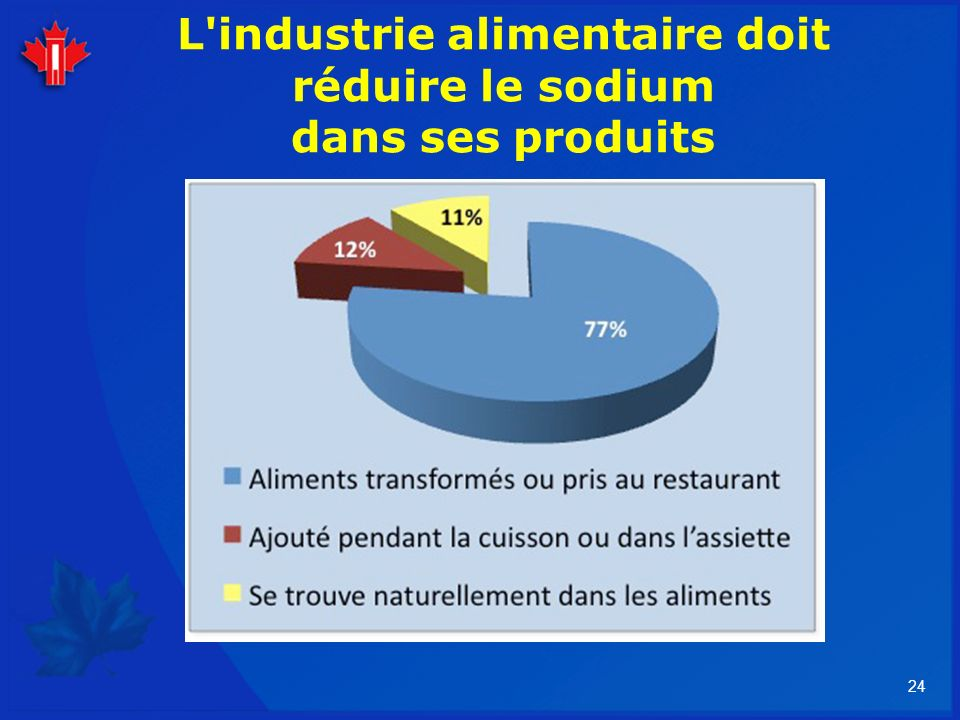 24 L'industrie alimentaire doit réduire le sodium dans ses produits