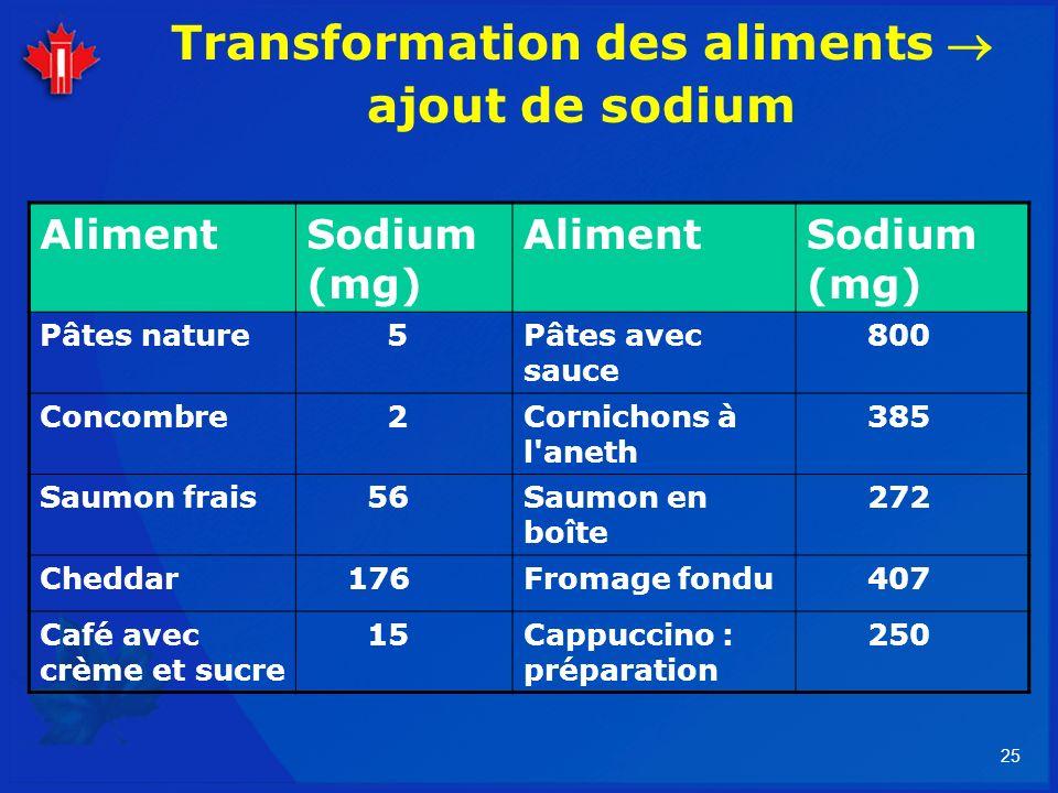 25 Transformation des aliments ajout de sodium AlimentSodium (mg) AlimentSodium (mg) Pâtes nature 5Pâtes avec sauce 800 Concombre 2Cornichons à l'anet