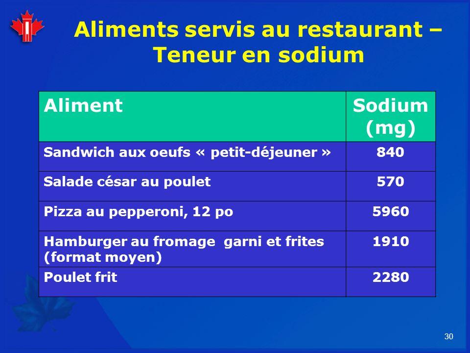 30 Aliments servis au restaurant – Teneur en sodium AlimentSodium (mg) Sandwich aux oeufs « petit-déjeuner »840 Salade césar au poulet570 Pizza au pep