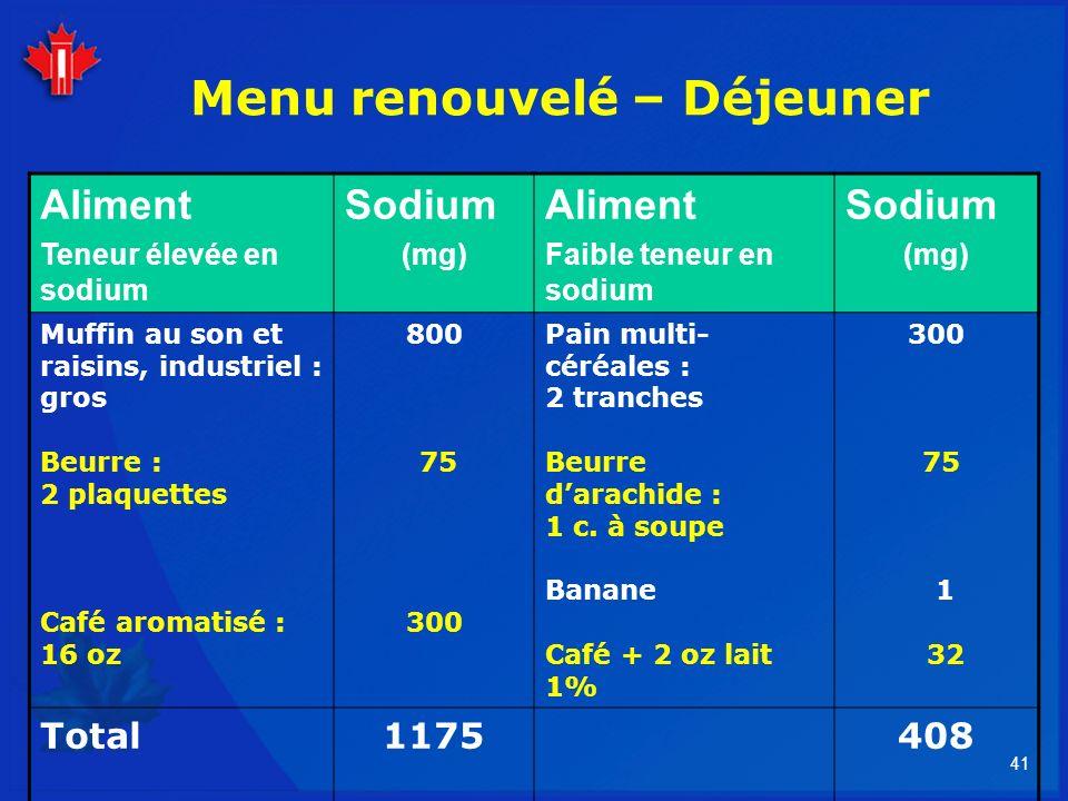41 Menu renouvelé – Déjeuner Aliment Teneur élevée en sodium Sodium (mg) Aliment Faible teneur en sodium Sodium (mg) Muffin au son et raisins, industr