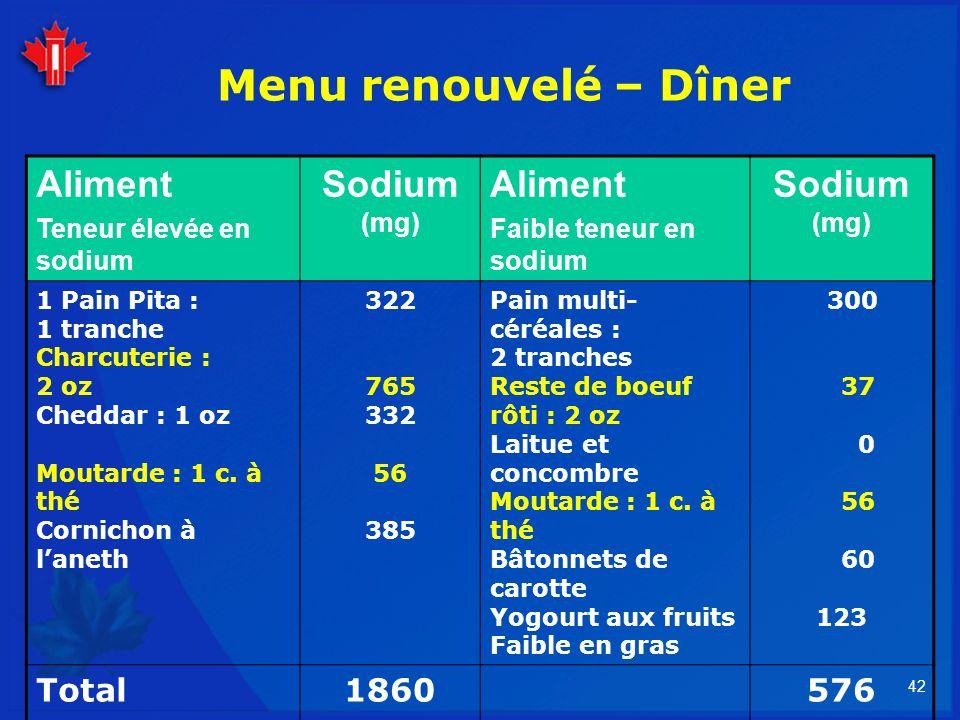 42 Menu renouvelé – Dîner Aliment Teneur élevée en sodium Sodium (mg) Aliment Faible teneur en sodium Sodium (mg) 1 Pain Pita : 1 tranche Charcuterie