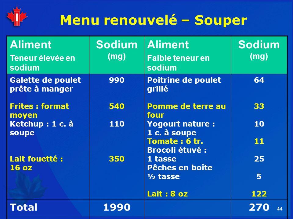 44 Menu renouvelé – Souper Aliment Teneur élevée en sodium Sodium (mg) Aliment Faible teneur en sodium Sodium (mg) Galette de poulet prête à manger Fr