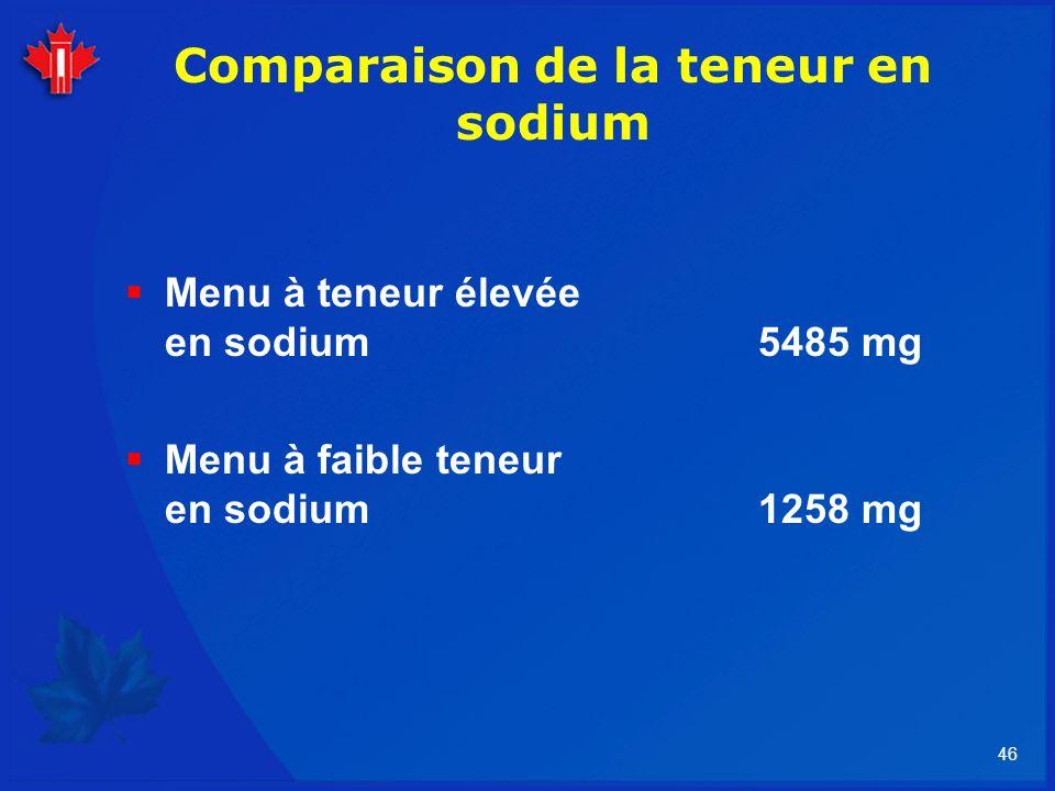 46 Comparaison de la teneur en sodium Menu à teneur élevée en sodium 5485 mg Menu à faible teneur en sodium 1258 mg