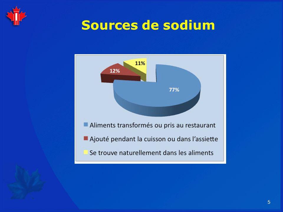 26 Transformation des aliments ajout de sodium 1 tasse de pâte nature 5 mg sodium 1 tasse pâte et sauce 800 mg sodium