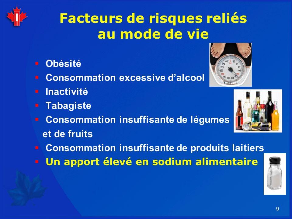 9 Facteurs de risques reliés au mode de vie Obésité Consommation excessive dalcool Inactivité Tabagiste Consommation insuffisante de légumes et de fru