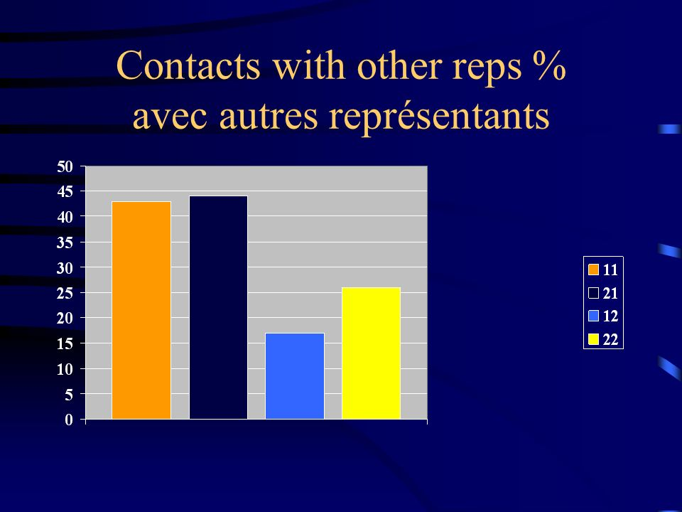 Contacts with other reps % avec autres représentants