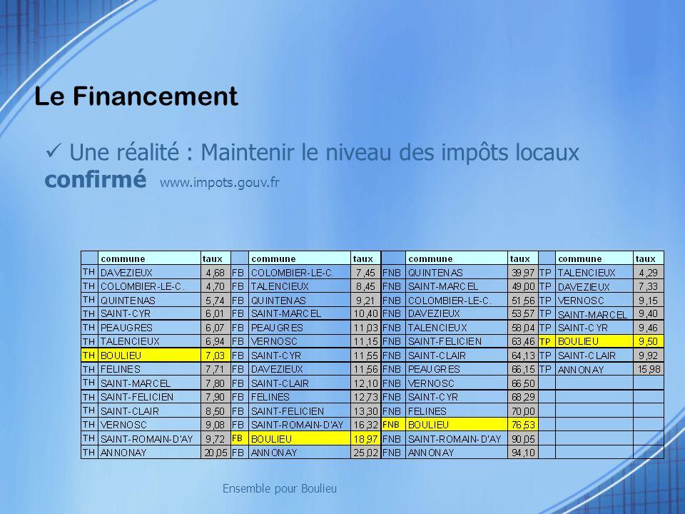 Le Financement Une réalité : Maintenir le niveau des impôts locaux confirmé www.impots.gouv.fr Ensemble pour Boulieu